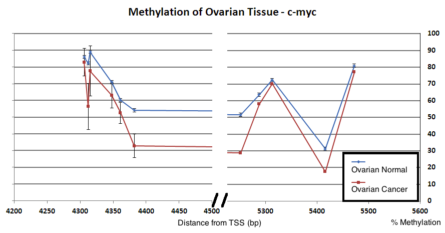 Sample Application of DNA Methylation Data